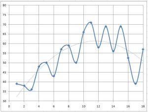 Çalışma programımın grafiği