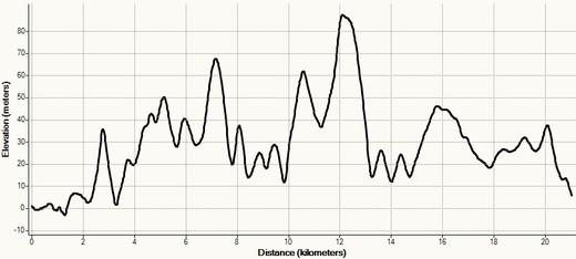Eğim grafiği - 1. Bozcaada Yarımaratonu & 10K Koşusu