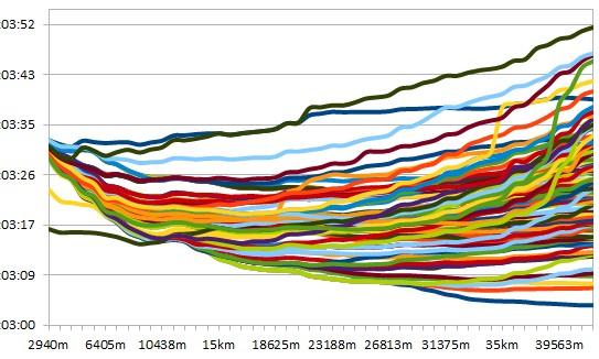 2008 Amerika Birleşik Devletleri maraton takımı seçmeleri tempo grafiği