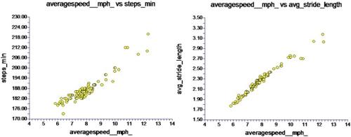 Hız vs. Adım Sayısı ve Adım Uzunluğı (from Runblogger)