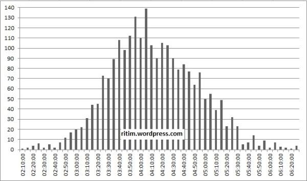 Avrasya maratonu sonuç dağılımı - genel