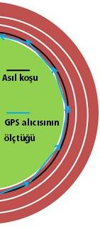 GPS hataları