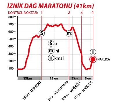 İznik Dağ Maratonu eğim grafiği