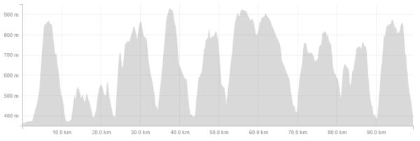 Festival des Templiers - Endurance Trail eğim grafiği